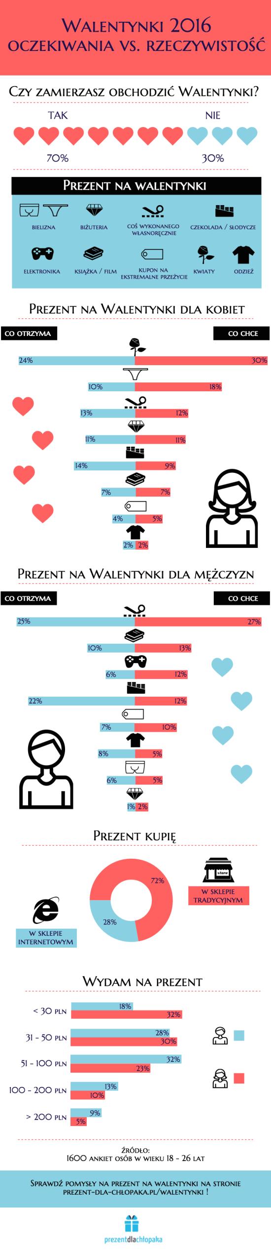 walentynki-2016-oczekiwania-vs-rzeczywistosc